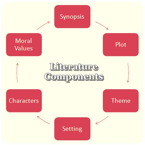 New york literature review